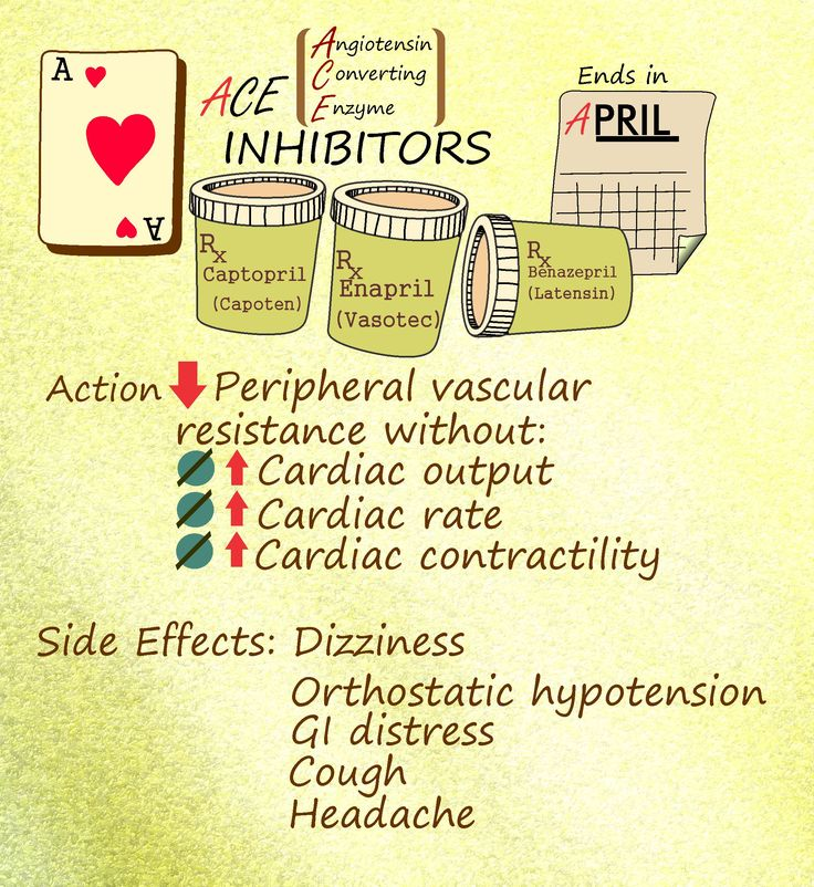 NCLEX Nursing guide on ACE inhibitors