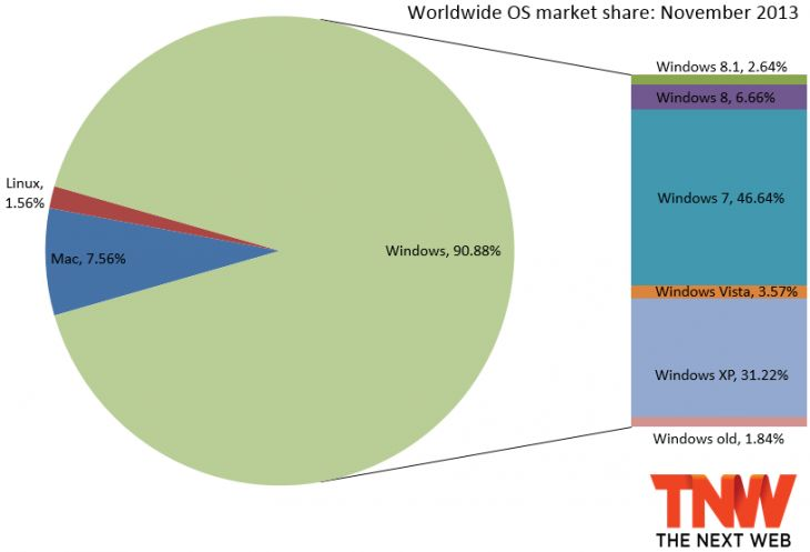 12.1.13 - OS Market share - showing Windows 8/8.1 is still a small slice
