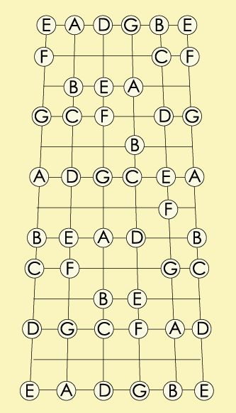 120 Best Guitar Images On Pinterest Sheet Music Guitars And Music