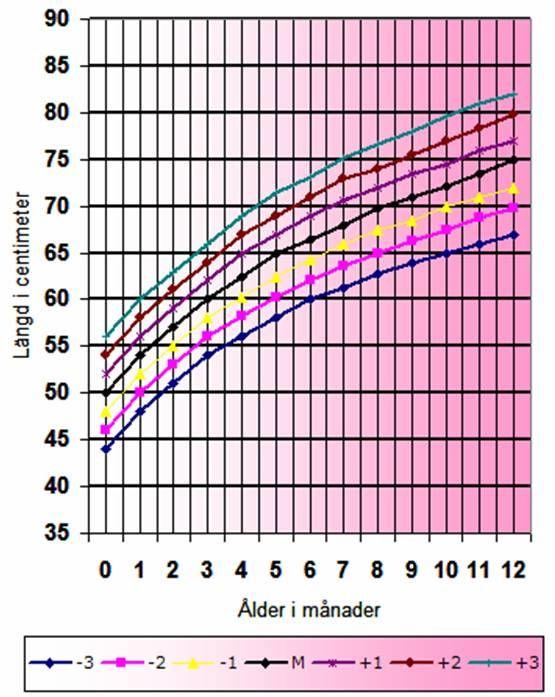 Längd flickor / tjejer nyfödd / längdkurva
