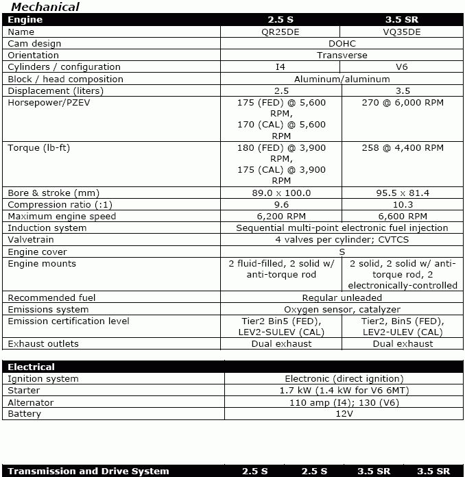 2010 Nissan Altima Specs - http://carenara.com/2010-nissan-altima-specs-4103.html 2010 Nissan Altima Pictures: Dashboard   U.s. News amp; World Report throughout 2010 Nissan Altima Specs 2010 Nissan Altima Coupe 2.5 S Review - Roadshow within 2010 Nissan Altima Specs 2010 Nissan Altima Overview   Cars regarding 2010 Nissan Altima Specs 2010 Nissan Altima Coupe Specifications   Nissanhelp in 2010 Nissan Altima Specs 2010 Nissan Altima Reviews And Rating   Motor Trend in 2010 N