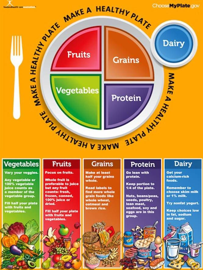 Looking for tips on how to make MyPlate work for your kids? Consider these guidelines to make sure your child is getting the proper servings from each food group using the MyPlate model!  http://f00dventures.wordpress.com/2012/07/26/breaking-down-myplate/