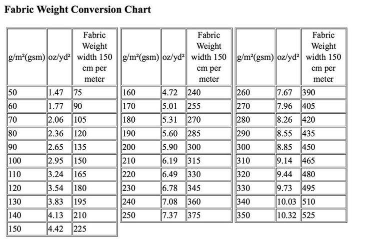 Fabric Weight Conversion Chart Sources Fabric To Dye
