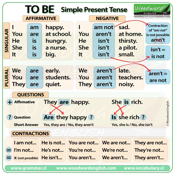 Printables One Thousand Sentence Of Simple Present Tense 1000 ideas about present tense on pinterest english grammar to be simple in english