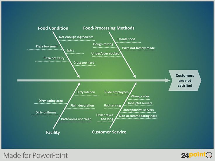 How To Use The Fishbone Diagram In Your PPT Templates LEAN MANUFACTURING Ppt Template Lean
