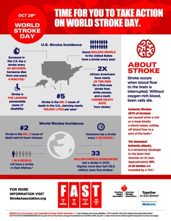 Stroke Understanding Signs Signs And Also Just How To Get Rid Of Normally As Well As Effectively World Stroke Day Stroke Awareness Heart Disease Prevention
