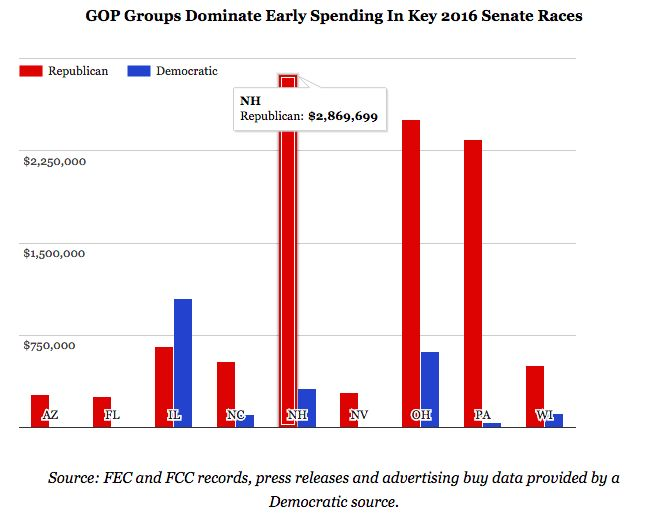 Koch Brothers spending in NH on 2016 Senate Election as of Aug 2015.