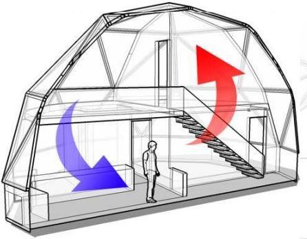 Domo geodesico_Ventajas
