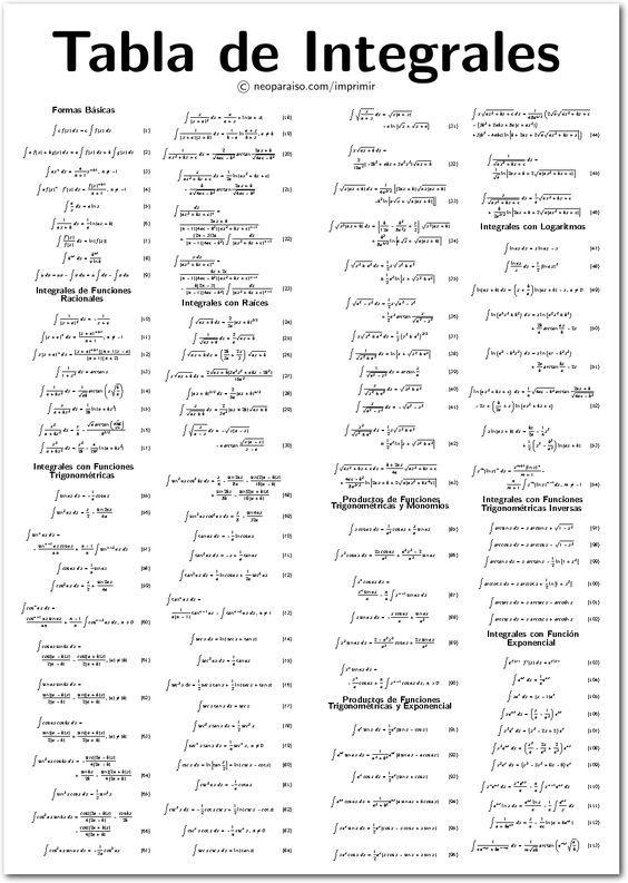 tabla de integrales para imprimir | Funciones matematicas ...