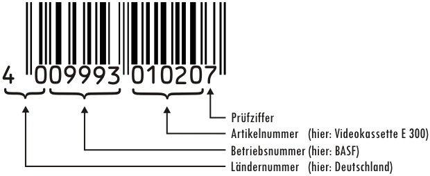 Aufbau eines EAN-Codes - Die EAN und der Verkauf bei Amazon: So gelangen Online-Händler an den notwendigen Code