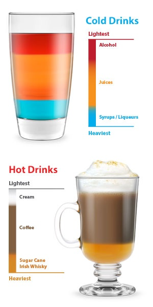 Make your own creative layered drinks like a pro