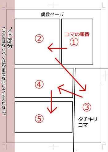 《初心者×経験者》プロ漫画家が伝授! マンガを読みやすくするコマ割りテクニック|イラストの描き方    マンガのコマ割りの基本    Creating Easy to Read Manga Panel Layouts | Illustration Tutorial    The basics
