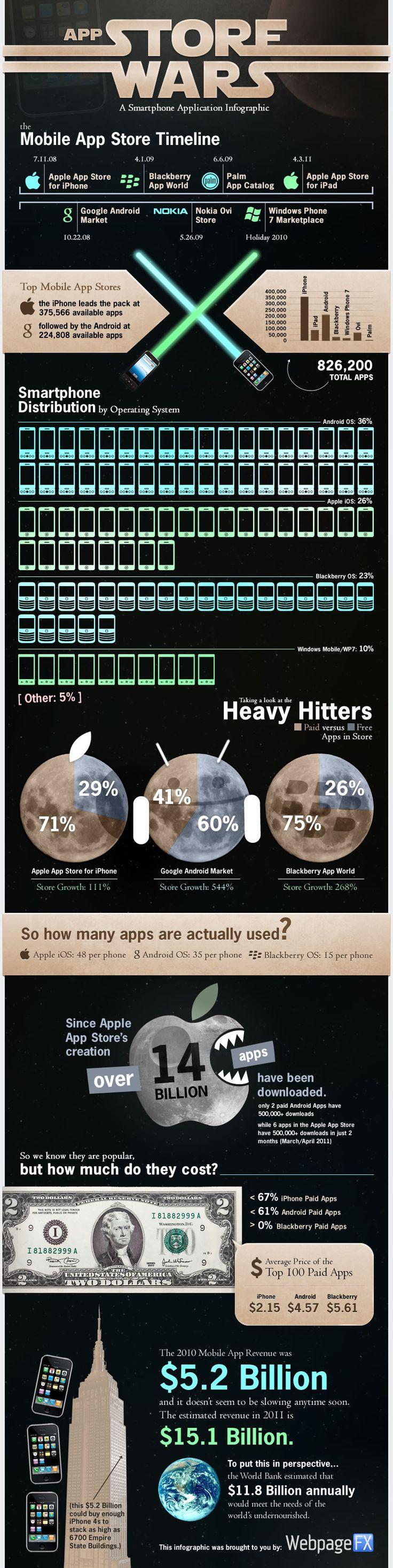 La guerra de app stores #infografia #tecnologia