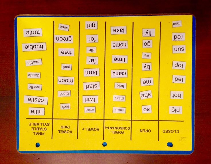 dyslexia - mapping the 6 syllable types with magnet letters