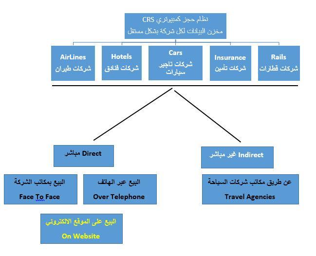 تعد شركات اماديوس Amadeus It Group وجاليليو Galileo By Travelport وشبكة اعمال سيبر Sabre Travel Network هي الشركات الأشهر Travel Agency Car Insurance Airlines