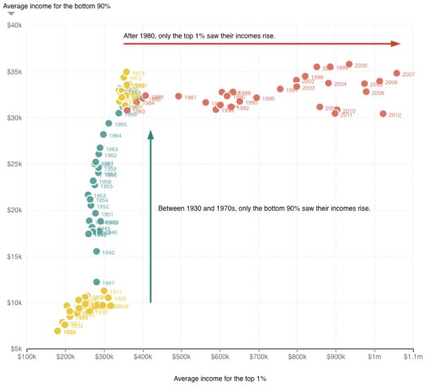 Top 1% earners vs bottom 90%