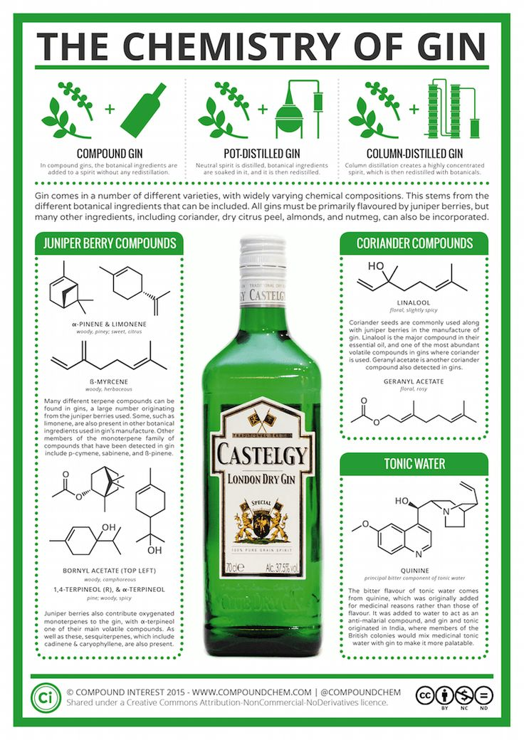 Chemistry of Gin and Tonic