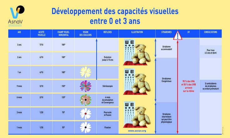affiche développement vision de l'enfant