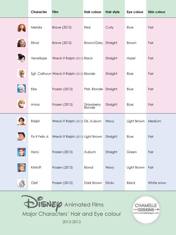 Disney Princesses And Princes Hair And Eye Color