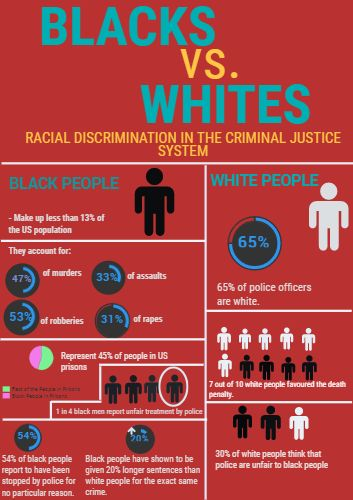 Infographic Ideas Infographic Definition Of Racism Best Free