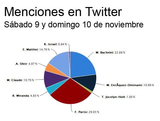 Menciones en #Twitter durante el fin de semana para los candidatos. Recogido de AnaliTIC. #Vota2013 Chile noviembre 2013