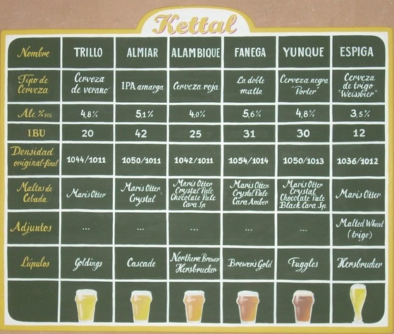 Six types of traditional English beer / seis tipos de cerveza inglesa tradicional. #beer #cerveza