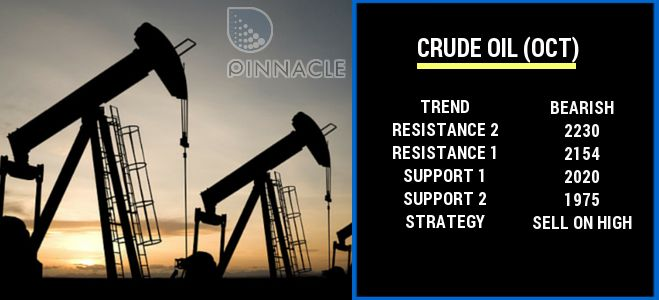 How does the Crude oil will trade during the year 2016, initial trend of crude has shown its trailer in just 12 days. Till 12th January From the beginning of 2016 crude oil fell down by about 20 percent in foreign market, WTI crude price has come down to $ 31.50 per barrel today which is lowest of last 12 years...  Read more here- http://www.pinnaclefinancial.in/blog/crude-oil-trend-for-year-2016/