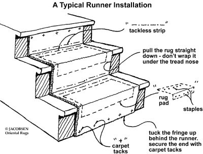 Best Stair Carpet Runner Installation Instructions New House 400 x 300
