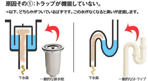 排水トラップが機能していない 水口 お掃除 修理
