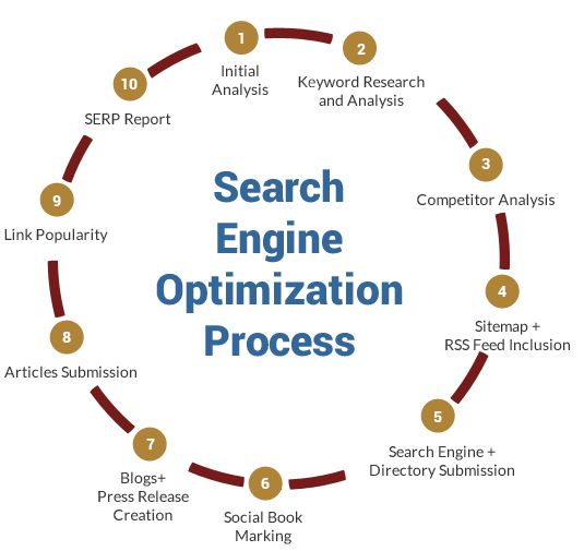 Digital Marketing Company in Delhi ncr, offers Search Engine Optimization, Social Media Optimization, Pay Per Click, Blog Writing services in India.