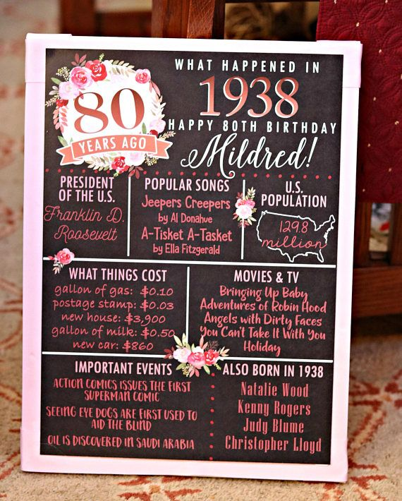 PRINTED 80th Birthday Poster Back In 1938 What Happened Decorations Pink Copper Party Decor Vintage