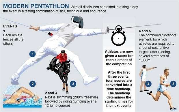 Google Image Result for http://i.telegraph.co.uk/multimedia/archive/01958/ModernPentathlon_1958705b.jpg