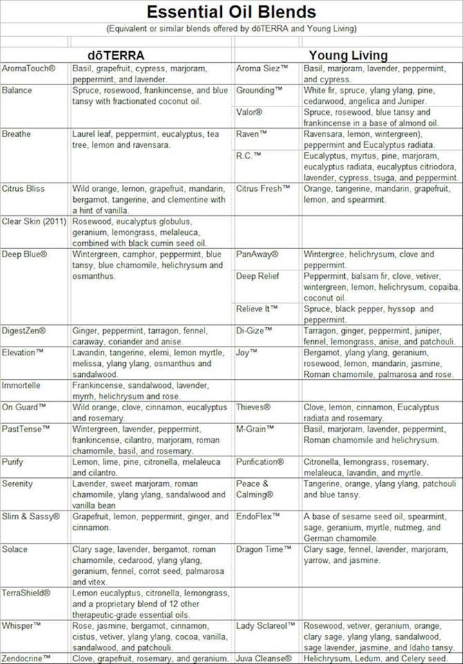 Young Living Doterra Comparison Chart Doterra And Young