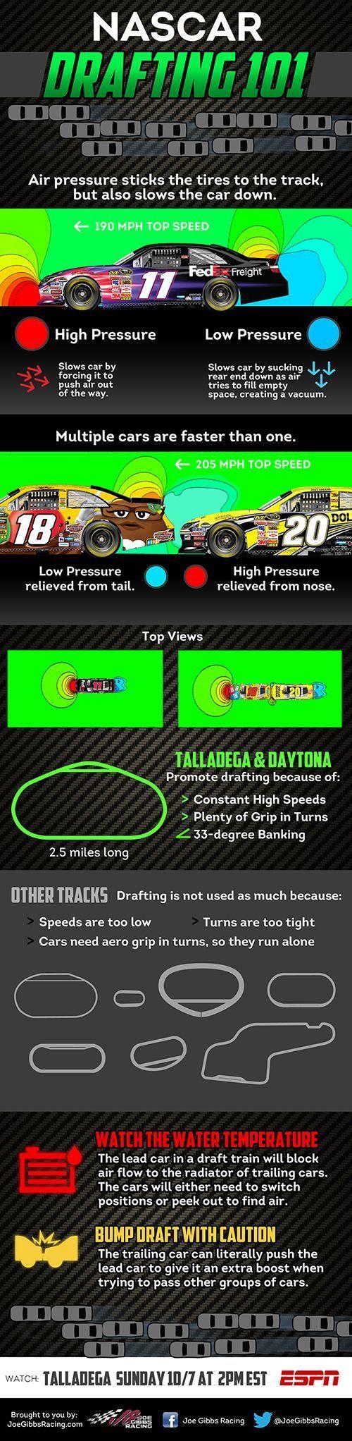 NASCAR Drafting 101.