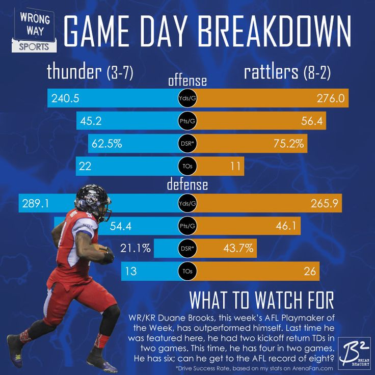 Duane Brooks leads the Thunder into battle against the Arizona Rattlers this Friday. The Rattlers are better in all four offensive and defensive categories than the Thunder. Can special teams make up the difference?