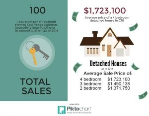 Yonge Eglinton / Davisville Village : Recent Home Sales