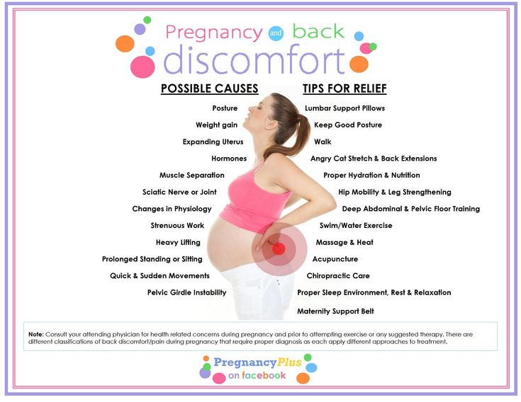 Relief for breast tenderness during pregnancy