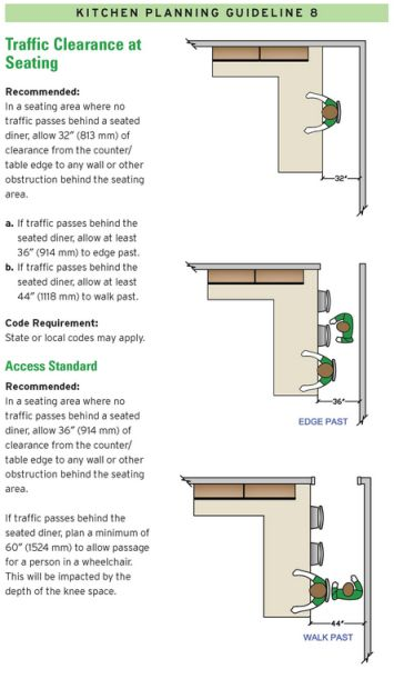 17 Best Images About 14 Kitchen Design Guidelines Illustrated On Pinterest Lazy Susan Sink