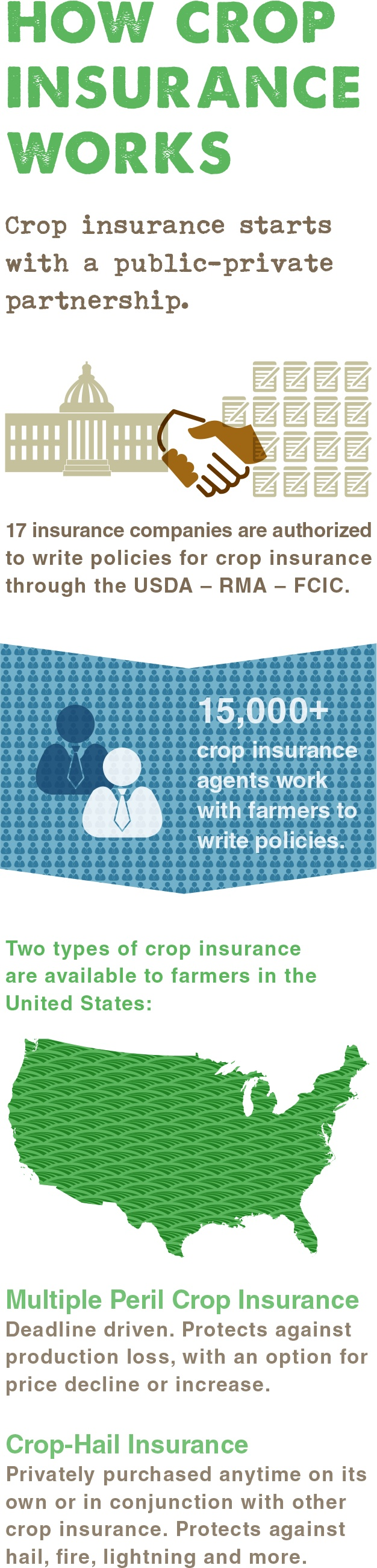 How Crop Insurance Works Infographic