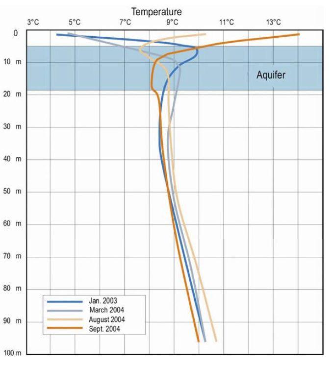 https://flic.kr/p/EGo3AK | temperatura sol variatie anuala foraje OnDrill | Grafic cu variatia temperaturii in sol de la an la an/ luna la luna pe adancime f utila pentru calculul proiectarea unor sisteme de pompe de caldura PDC sol-apa . Detalii pe www.ondrill.ro/blog/general/pompe-caldura-sol-apa-colecto...