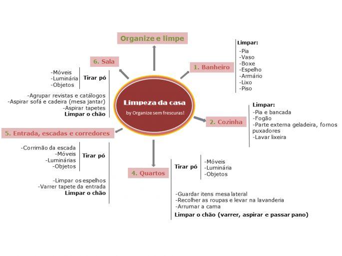 Organize sem Frescuras | Rafaela Oliveira » Resultados da pesquisa » checklists
