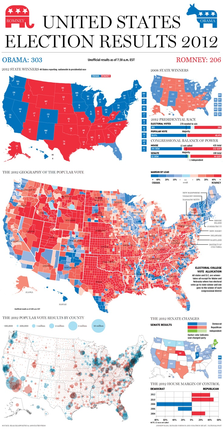 Image presents 2012 election results. In the image, Obama won the most popular vote and electoral votes. http://en.wikipedia.org/wiki/United_States_presidential_election,_2012