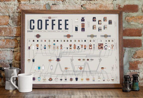Das Compendious Kaffee Chart-Poster 24 x 18 von PopChartLab auf Etsy