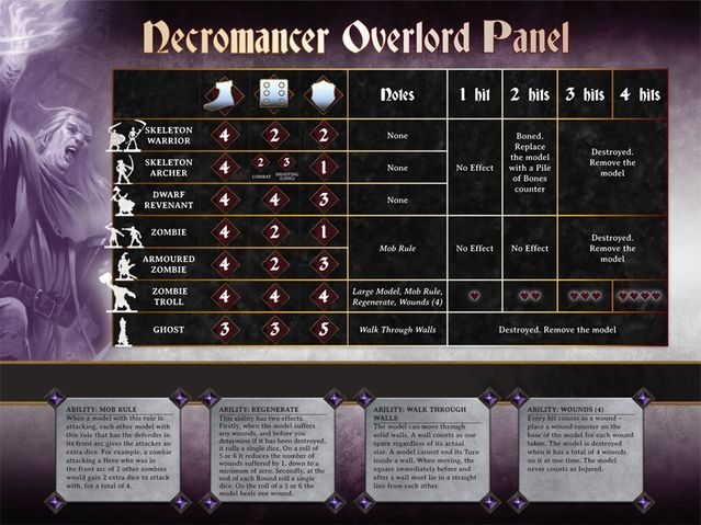 Dungeon Saga: The Dwarf King's Quest by Mantic Games — Necromancer Overlord Panel