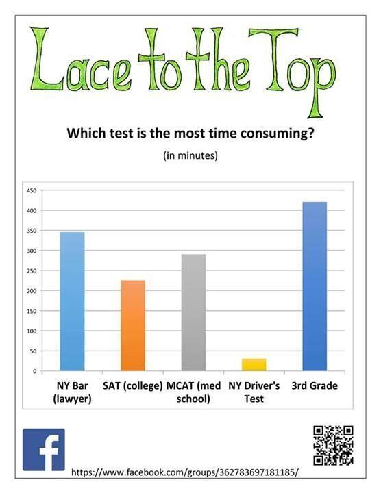 Testing is NOT education! @lacetothetop @UnitedOptOut @ParentsAcrossAm #badassteachers pic.twitter.com/KuCgdS2Ytw
