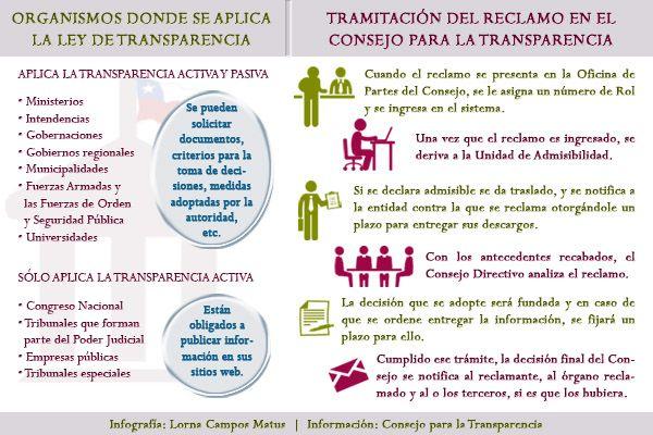 Ley de Transparencia en Chile: una valiosa herramienta de trabajo para los periodistas   Red de Profesionales