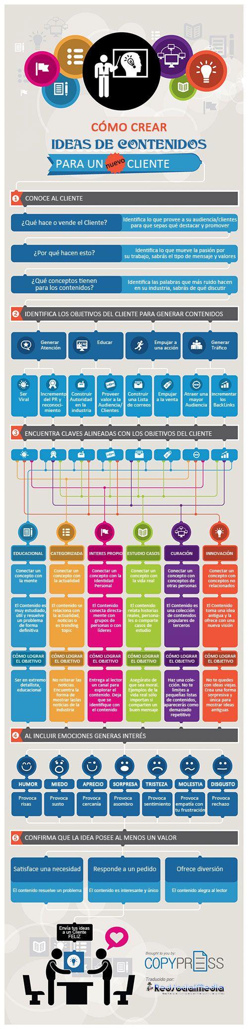 Cómo crear ideas de Contenidos para un cliente. Infografía en español. #CommunityManager