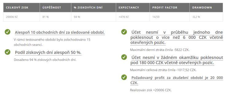Získejúčet.cz poskytuje obchodní kapitál nadaným forex obchodníkům. Forex účet získá každý, kdo splní pravidla risku. Využijte analýz trhů dle teorie aukce.