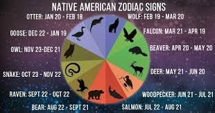 Image result for native american zodiac