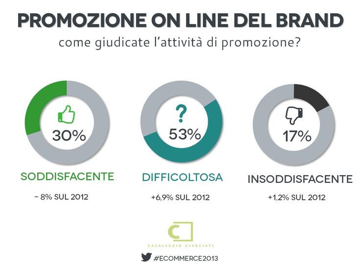 Promozione on line del brand - E-commerce in Italia 2013 #ecommerce2013
